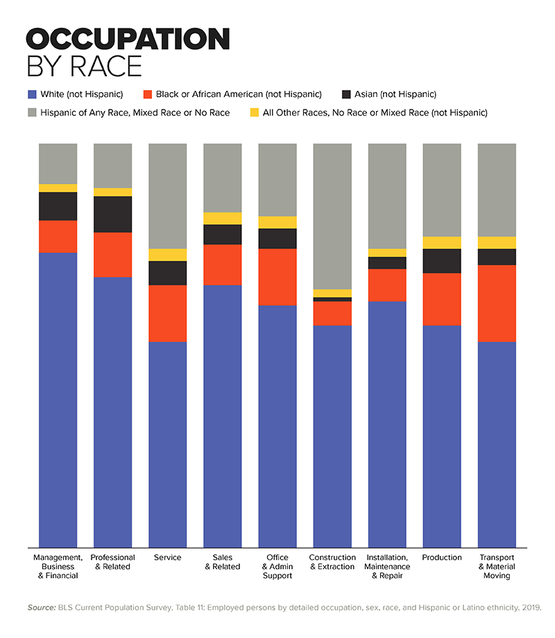 Chart - Occupation by Race