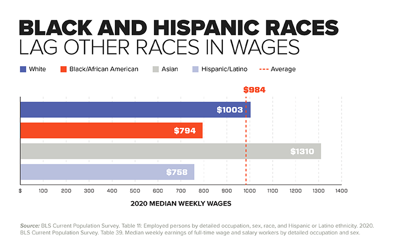 Chart - Black and Hispanic Races Lag Other Races in Wages
