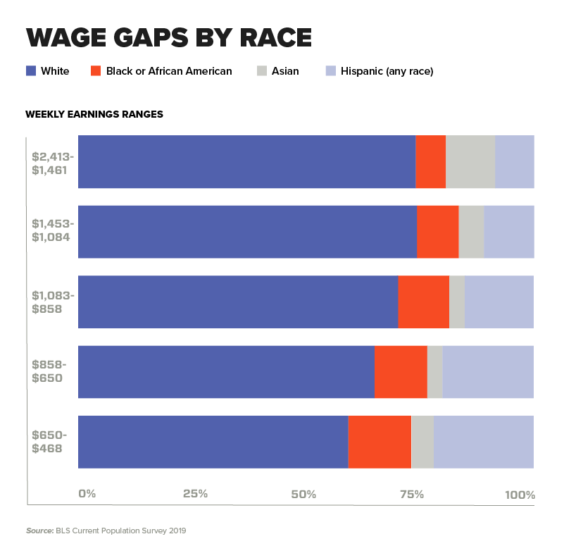 Chart - Wage Gaps by Race (white, black or African American, Asian, Hispanic (any race))