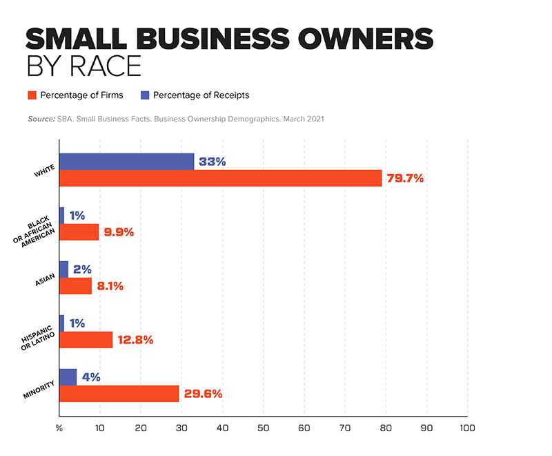 Chart - Small Business Owners by Race