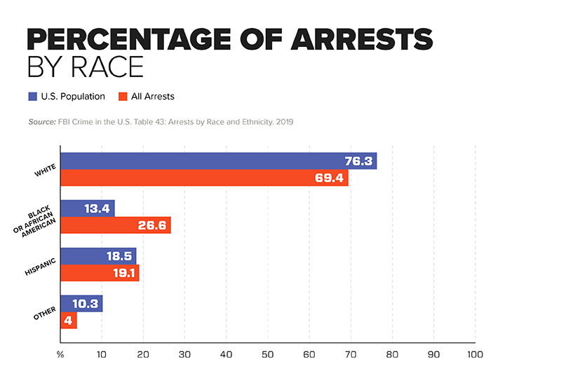 Chart - Percentage of Arrests by Race