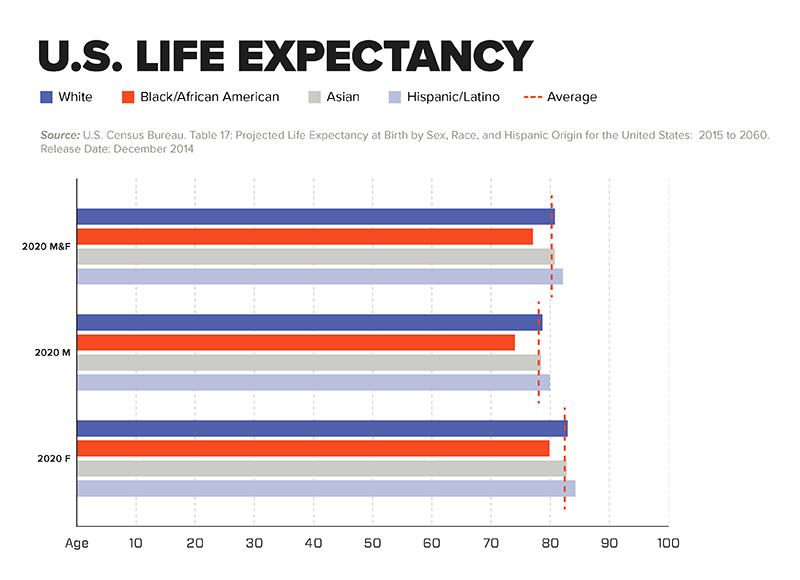 Chart - U.S. Life Expectancy