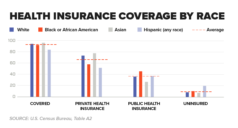 Chart - Health Insurance Coverage by Race