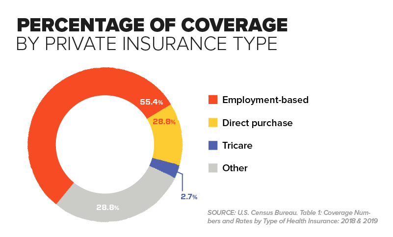 Chart - Percentage of Coverage by Private Insurance Type