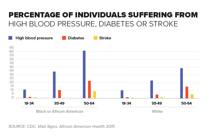 Chart - Percentage of Individuals Suffering from High Blood Pressure Diabetes or Stroke