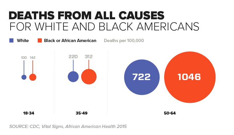 Chart - Deaths from All Causes For White and Black Americans