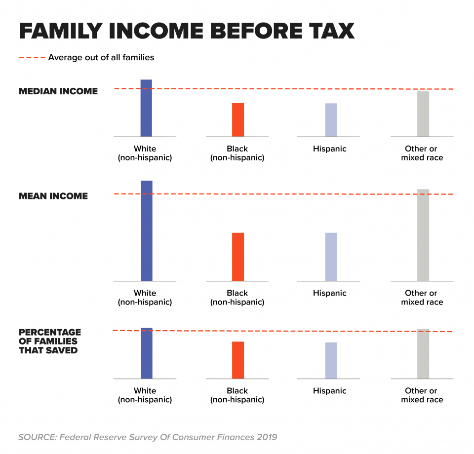 Chart - Family Income Before Tax