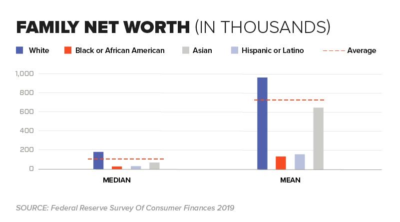 Chart - Family Net Worth