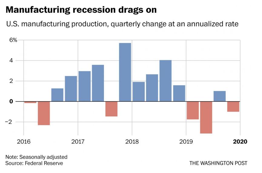 U.S. Manufacturing Production 2019- Washington Post