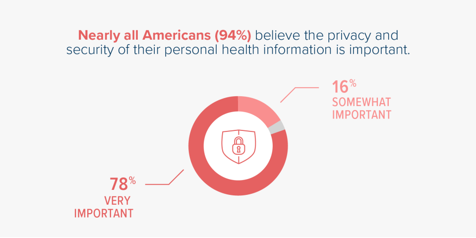 Graphic that indicates 94% of Americans believe that their security of personal health information is important.