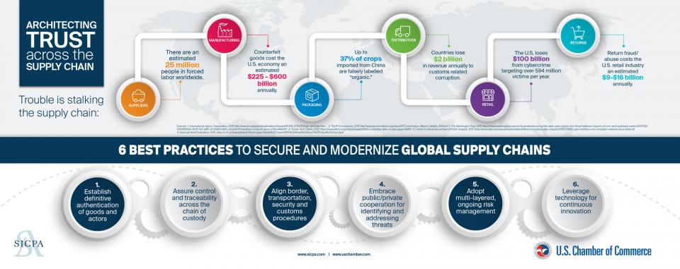 6 BEST PRACTICES TO SECURE AND MODERNIZE GLOBAL SUPPLY CHAINS