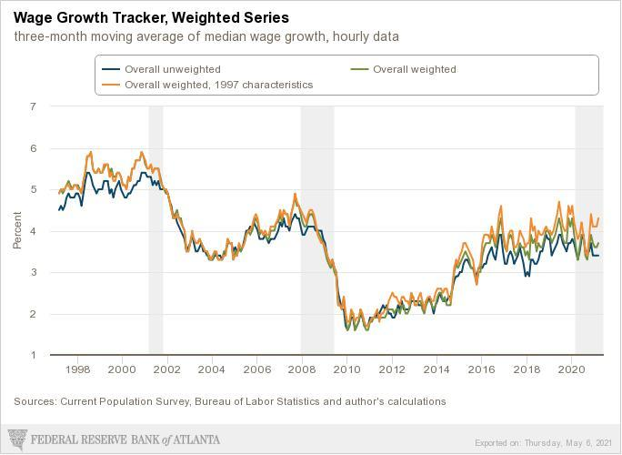 Wage Growth Tracker, 1998-2020. Source: Federal Reserve Bank of Atlanta.