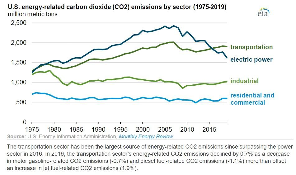 U.S. energy-related carbon dioxide emissions by sector 1975-2019