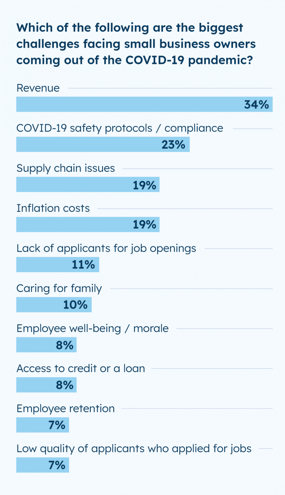 POLL: The biggest challenges facing small business owners coming out of the COVID-19 pandemic.
