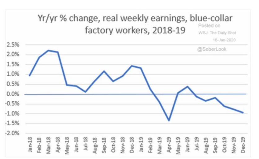 blue-collar earnings