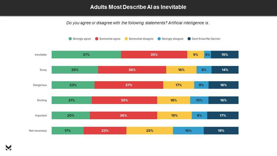 Morning Consult poll for C_TEC. Adults most describe artificial intelligence as inevitable.