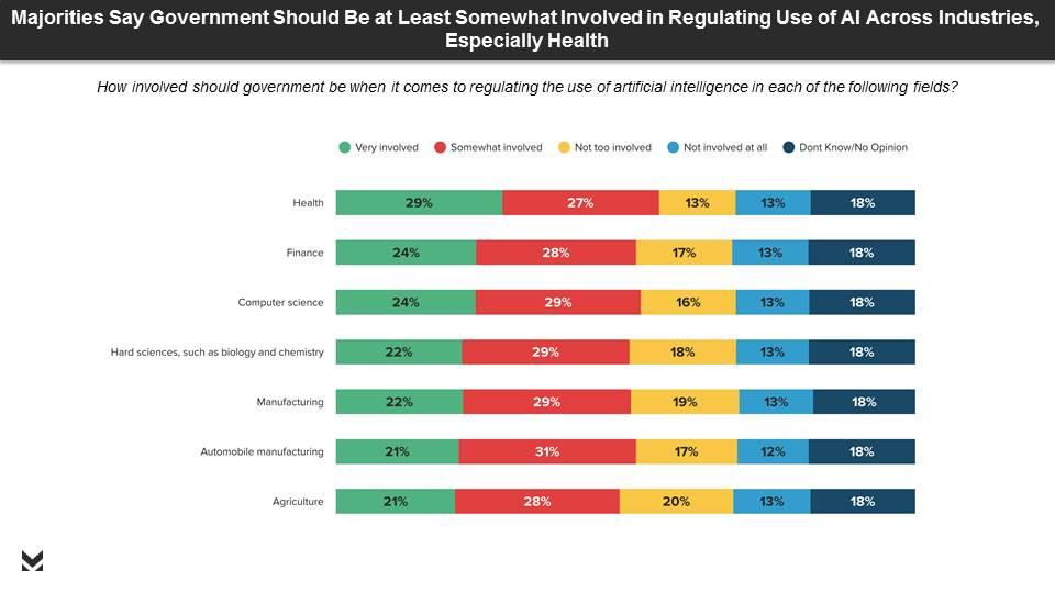 Morning Consult poll for C_TEC. Majorities say government should be at least somewhat involved in regulating the use of AI across industries, especially health.