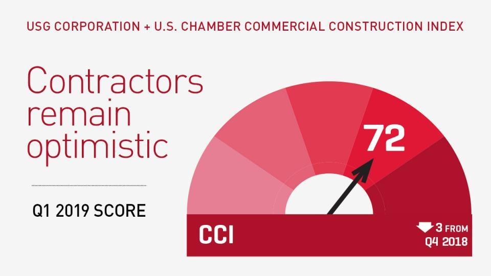 CCI 2019 Q1 - Gauge Indicator