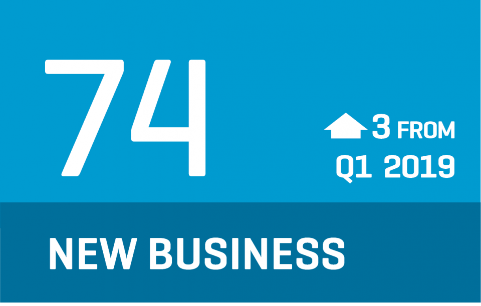 CCI 2019 Q2 - New Business Infographic indicates 74 (up from Q1)