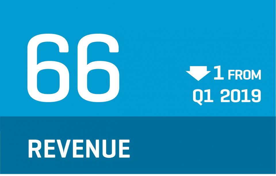 CCI 2018 Q2 - Revenue Infographic indicates 66 (down from Q1)