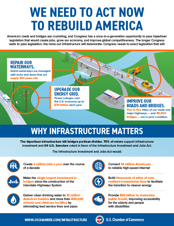 Infographic: Why infrastructure matters.