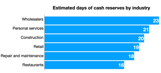 Estimated days of cash reserves by industry