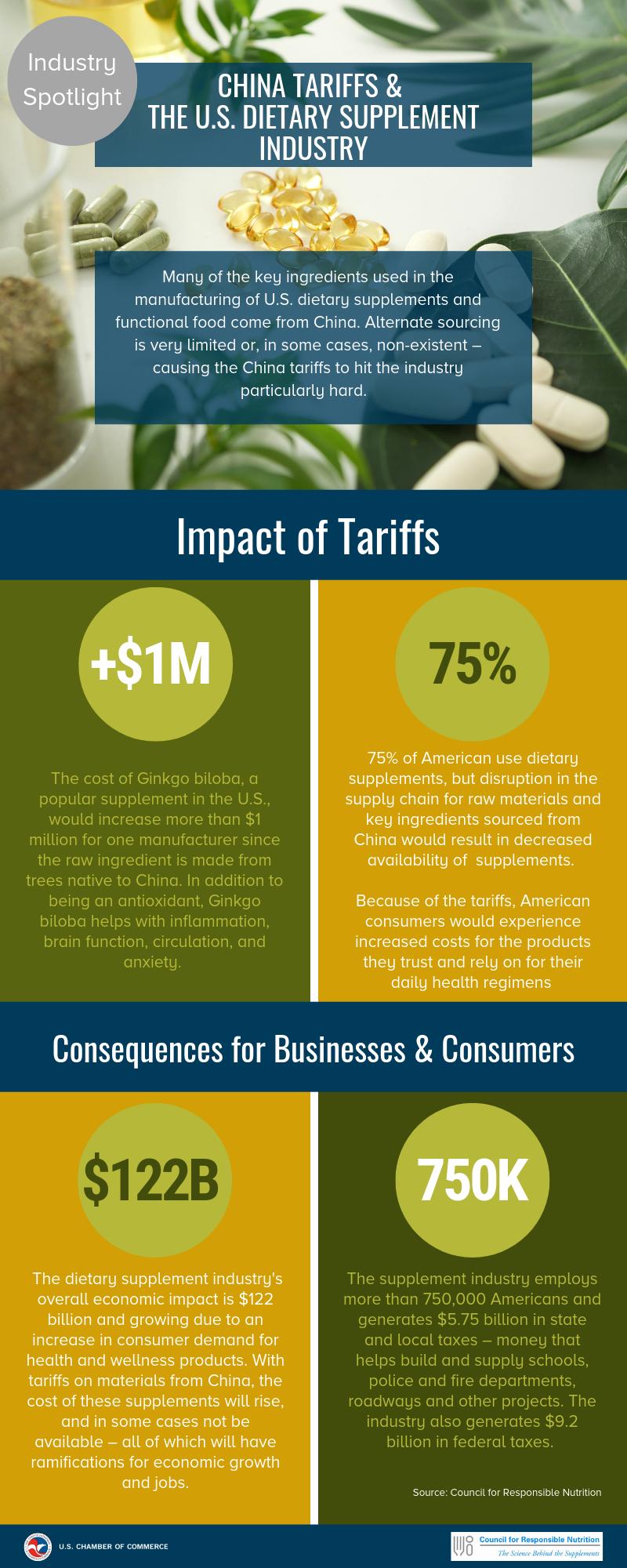 Tariffs & Dietary Supplement Industry