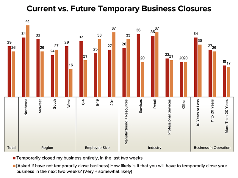 Chart indicating the Current vs. Future Tempoary Business Closures by region, Employee Size, Industry, Time Operating