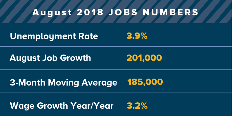 201,000 jobs were added in August 2018.