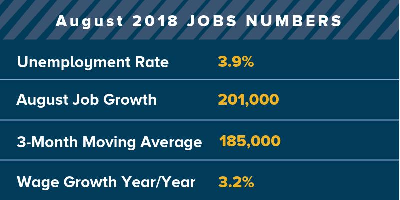 201,000 jobs were added in August 2018.