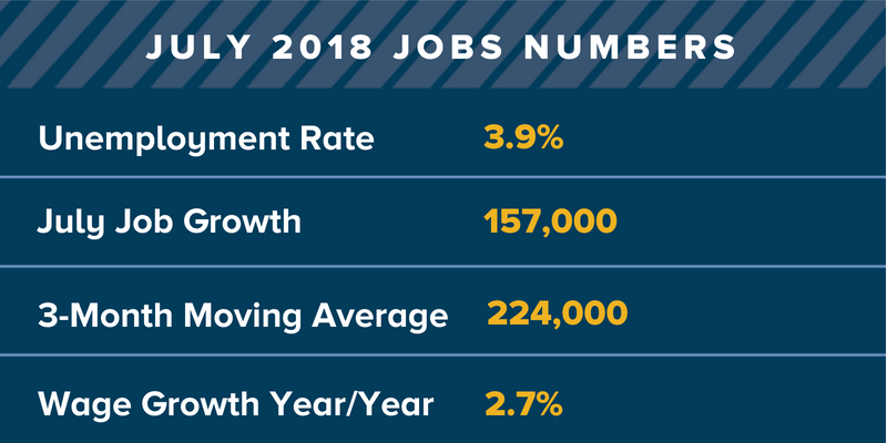 July 2018 jobs numbers.