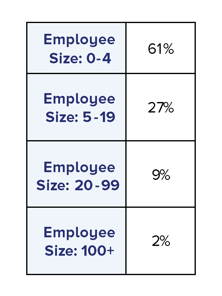 Employee Sizes