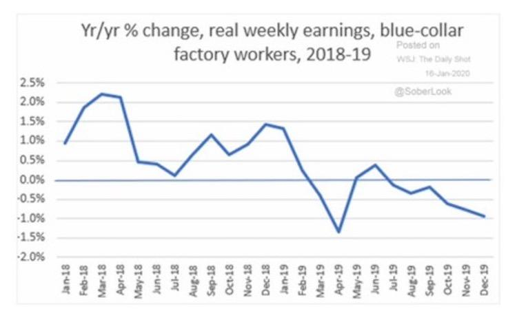Manufacturing Wages in the U.S. 2019-2019, WSJ