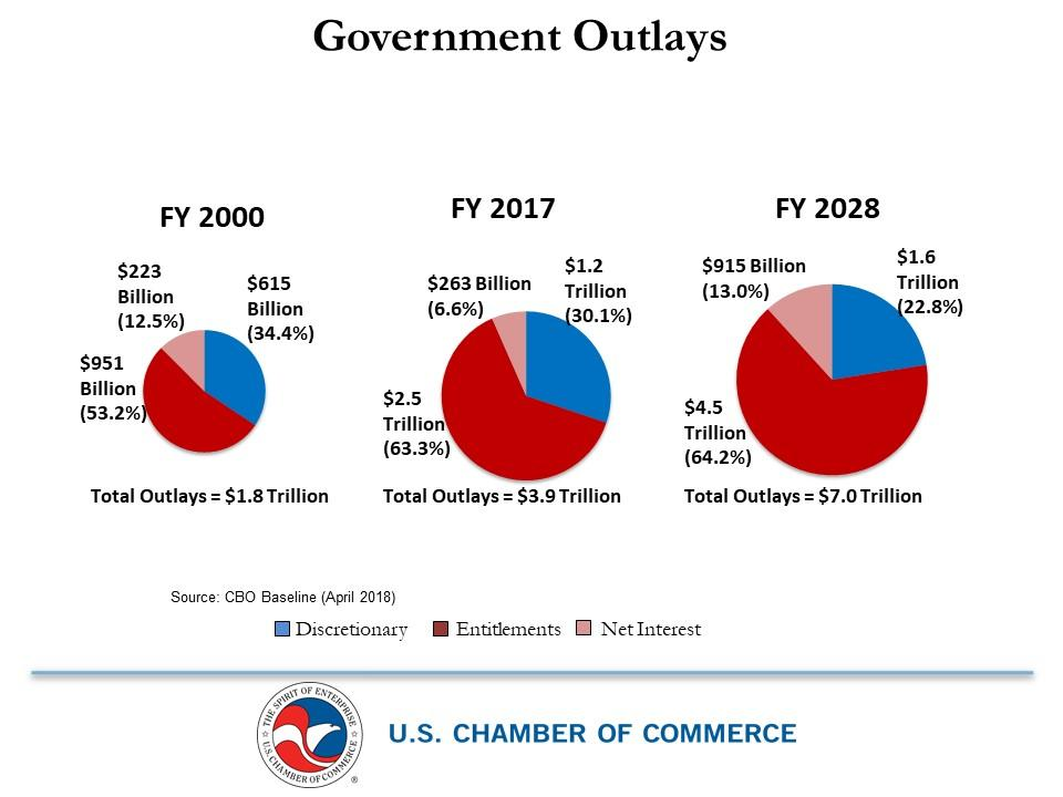 Federal government outlays: FY 2000; FY 2017; FY 2028.