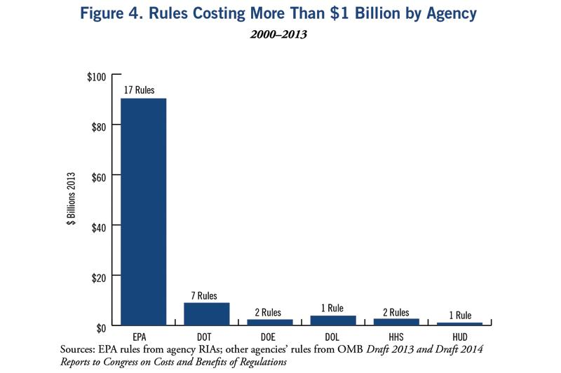 Of the 30 most costly rules, EPA issued 17 of them. The remaining 13 were spread among the rest of the federal agencies.