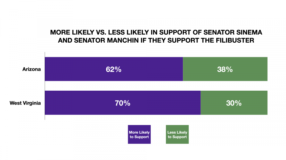 Chart detailing MORE LIKELY VS. LESS LIKELY IN SUPPORT OF SENATOR SINEMA AND SENATOR MANCHIN IF THEY SUPPORT THE FILIBUSTER