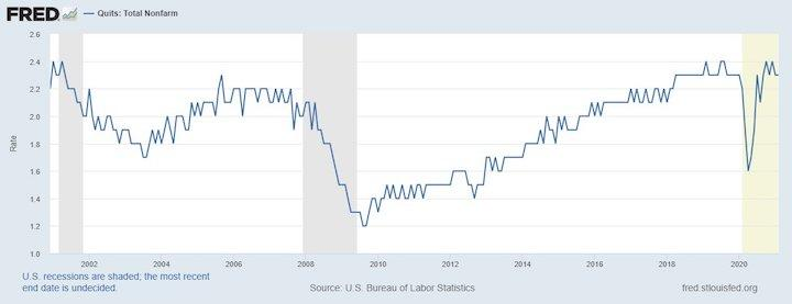 Quit rate. Source: Federal Reserve Bank of St. Louis.