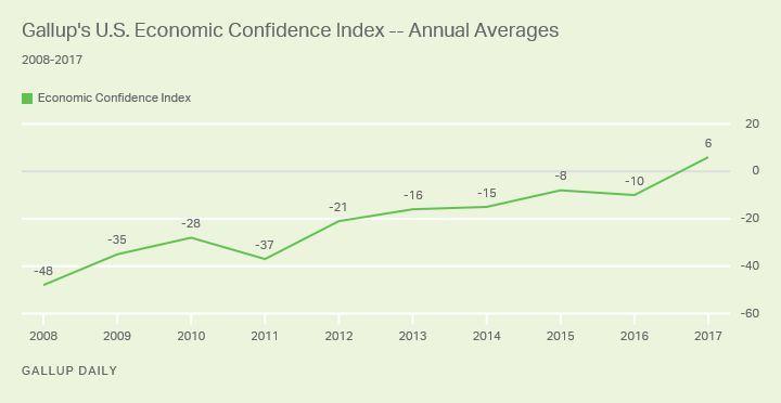 Gallup: American economic confidence in 2017.