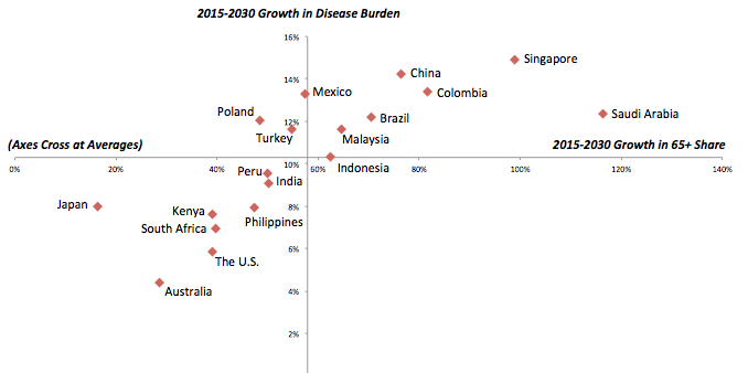 Growth of Disease Burden by country