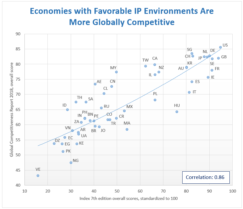 Chart shows that economies with favorable IP environments are more globally competitive.