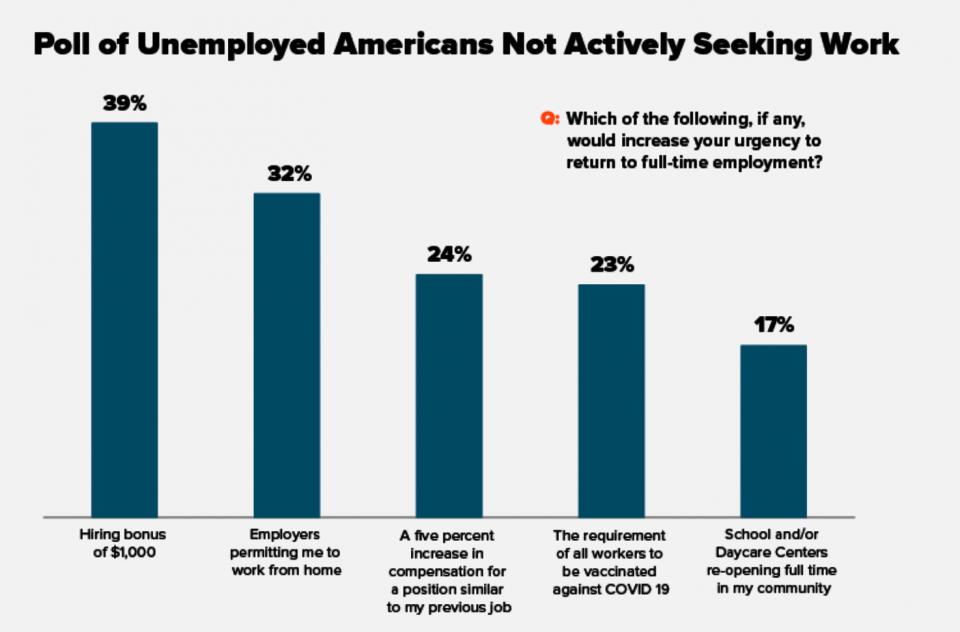 unemployment poll