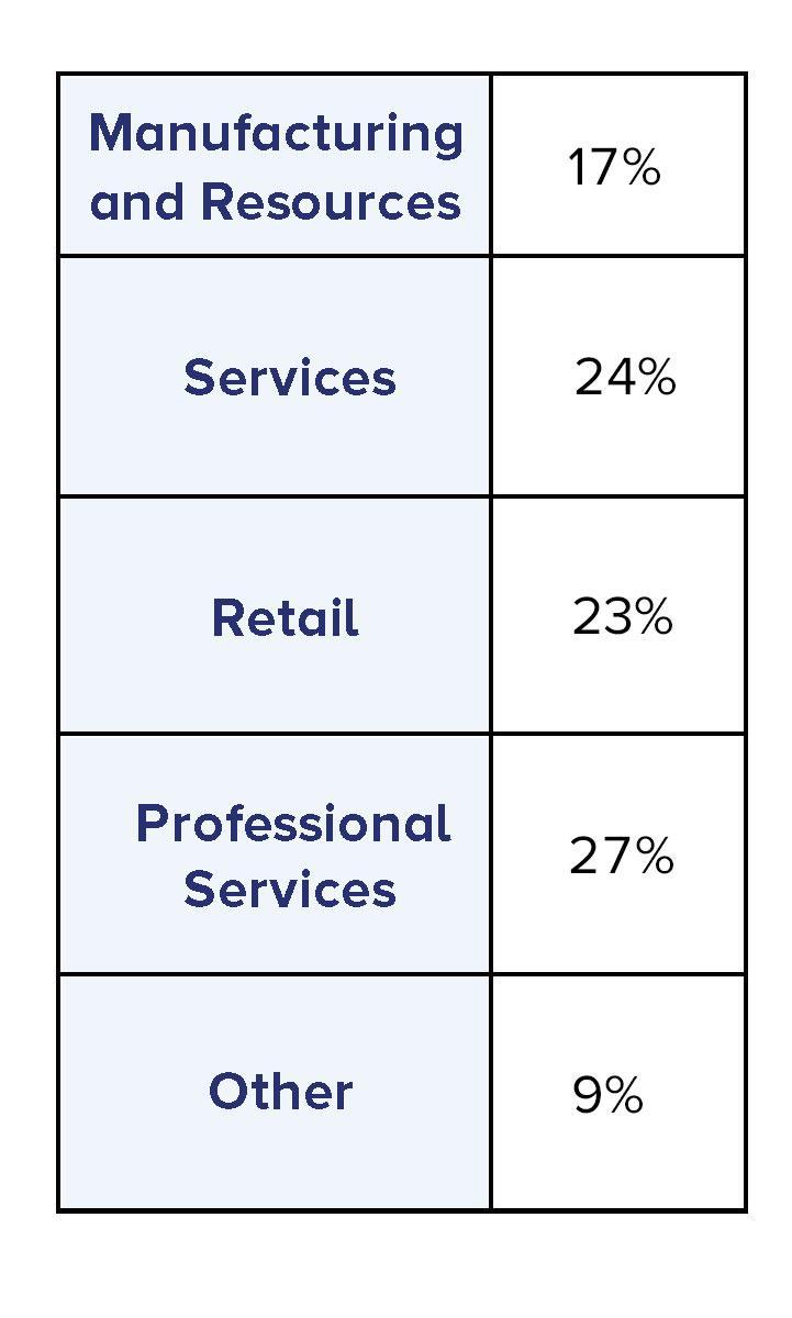 Industry Poll breakdown