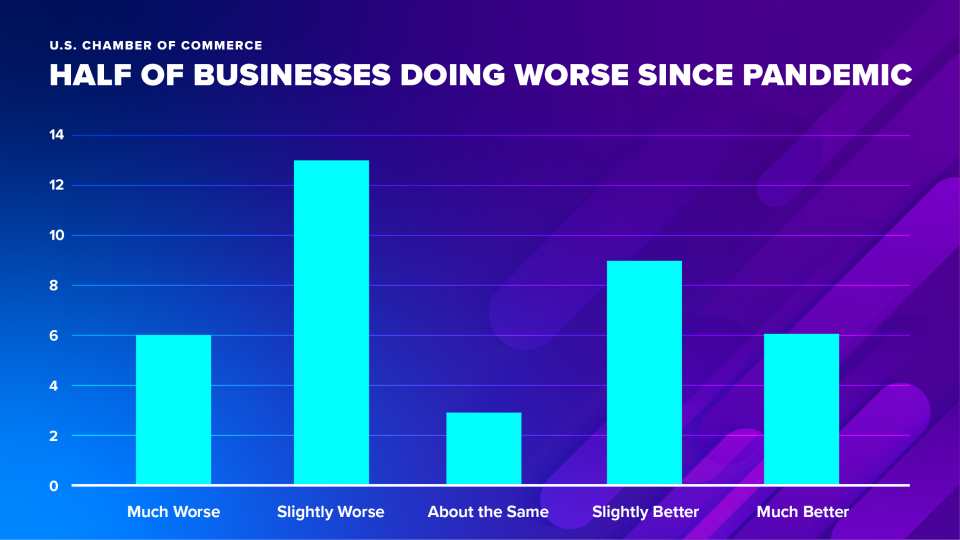 Chart: Half of Businesses Doing Worse Since Pandemic
