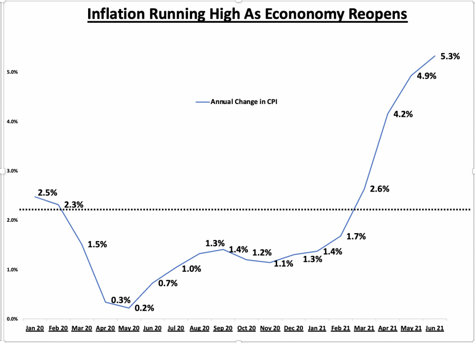 Chart showing inflation is running high as the U.S. economy reopens.