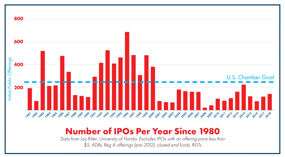 Number of IPOs Per Year Since 1980