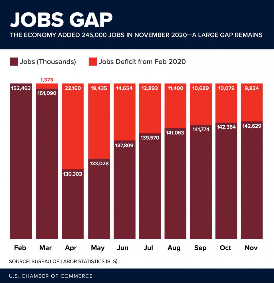 Jobs Gap 2020