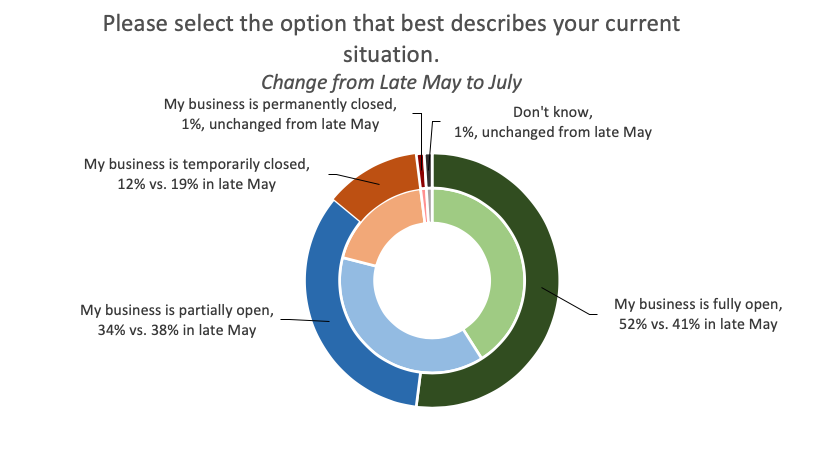July 2020 Small Business Poll graph