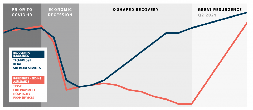 K-shaped recovery resurgence graphic