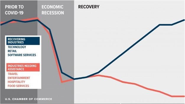 k-shaped recovery chart