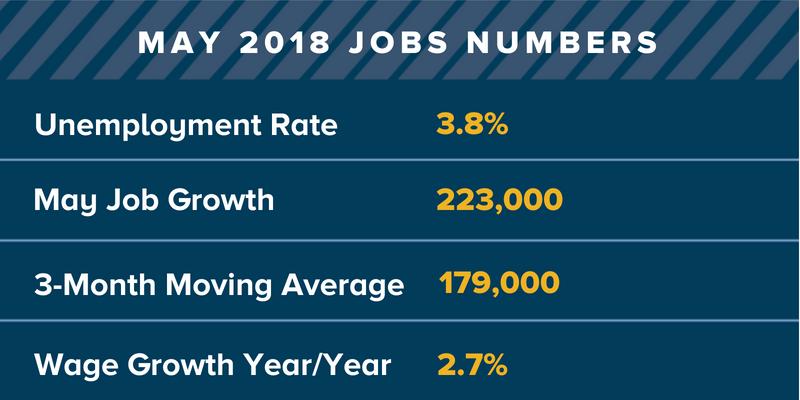 May 2018 U.S. jobs numbers.